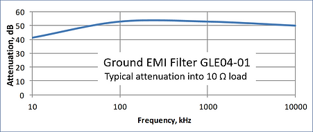 Ground EMI Filter GLE04-01 Frequency Response