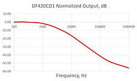 DF420CD1 Response.JPG