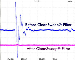 Transient Attenuation of CleanSweep AC EMI Filter
