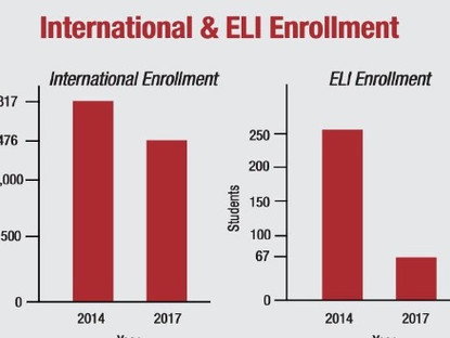 ELI takes hits when international enrollment drops