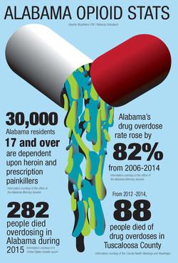 drug graphic