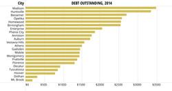 debtoutstanding