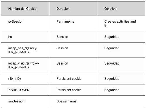 List of different kinds of cookies.