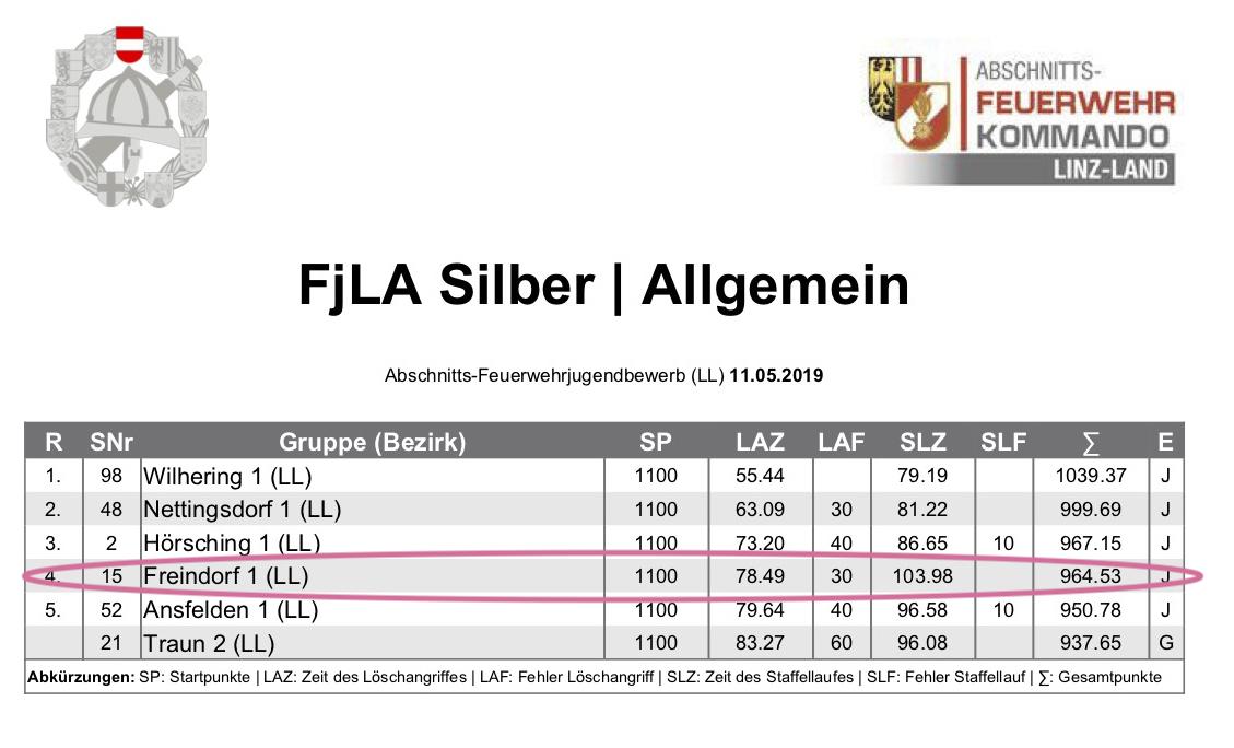 Schönering_Ergebnis_Jugend_2