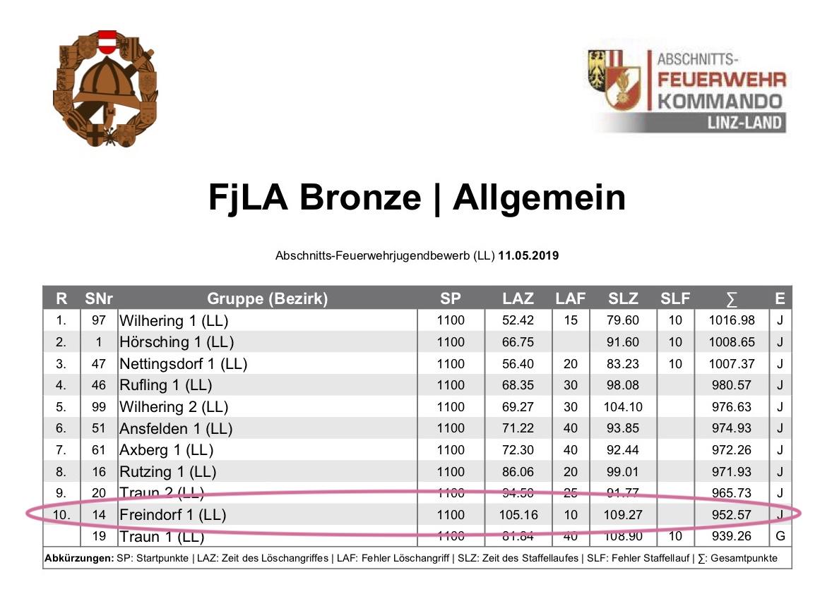 Schönering_Ergebnis_Jugend_1