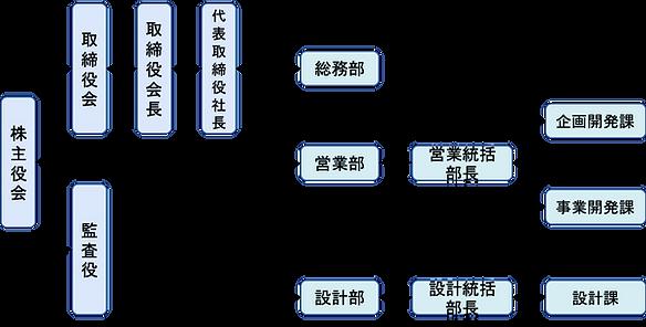 ランドブレイン組織図.png