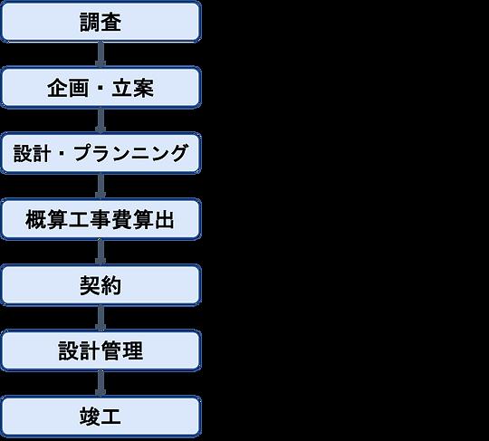業務チャート.png