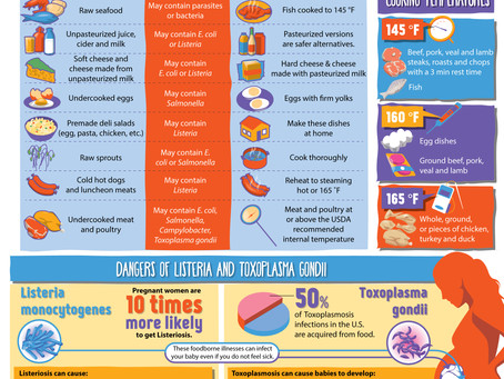 Food Safety for Pregnant Women