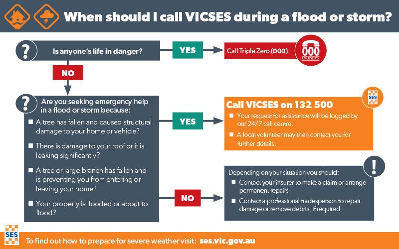 When to call VICSES.jpg