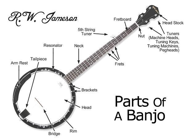 parts of a banjo.jpg