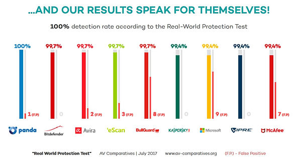 Panda Security Ranking