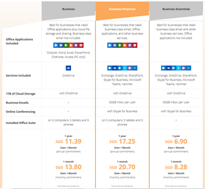 Microsoft Small Business Office 365 Plans