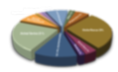 piechart-all-words.png