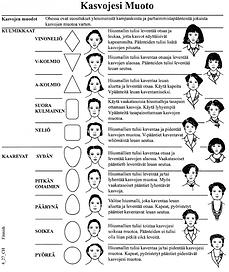 Kasvojen Muodon pääntiet