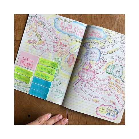 #マインドマップ #mindmap_._最近、自分の中でブーム中。_50年前?か