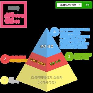 에어센스아카데미교육과정1_png.png