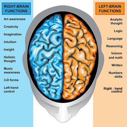 Let Us Speak S1, E5. ADHD/right brain dominant