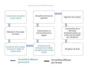 Création de société : les différentes étapes