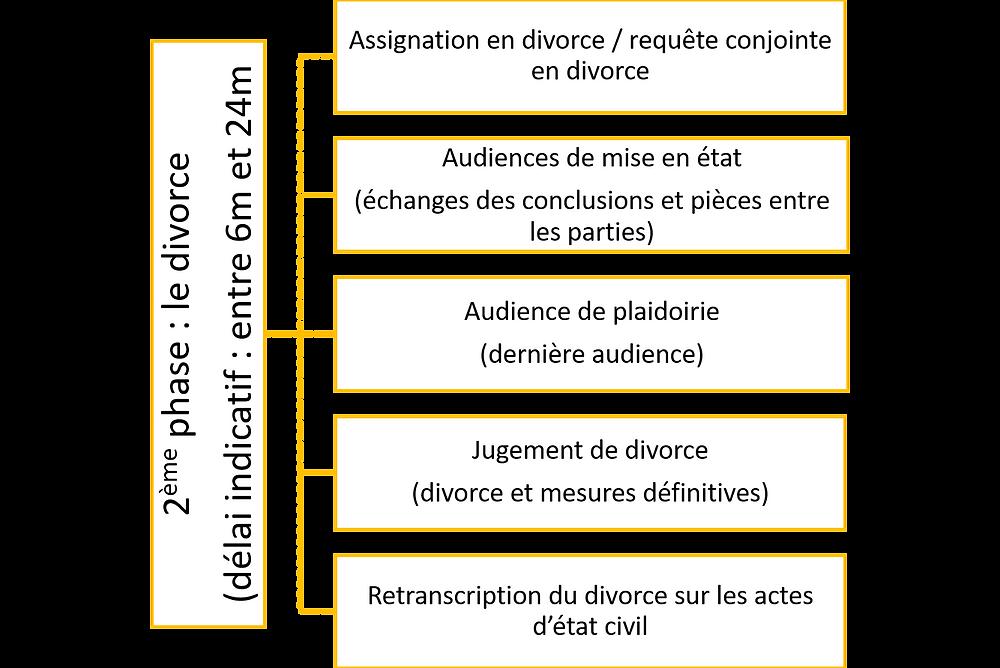 La 2ème phase de la procédure de divorce
