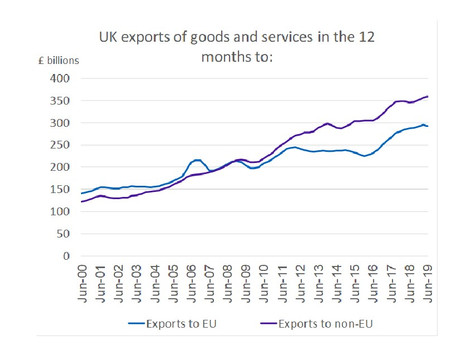 UK Exports to Non-EU Countries Grow 4.2% - Exports to the USA up 9.6%