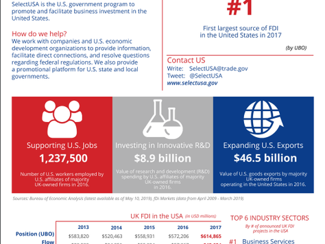 UK-USA Foreign Direct Investment Fact Sheet - SelectUSA