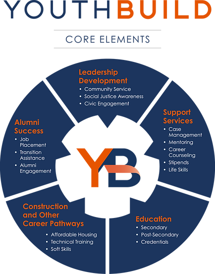 YouthBuild Core Elements Visual-RGB.png
