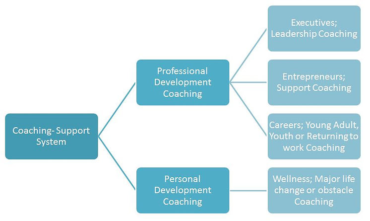 CoachingFlow.JPG