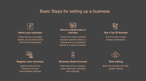 steps to set up a business