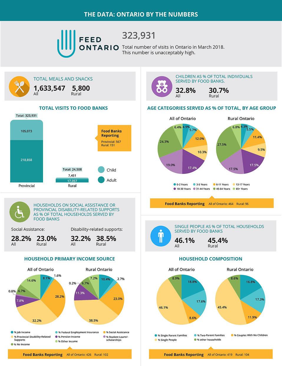 HungerCount_2018-Ontario.jpg