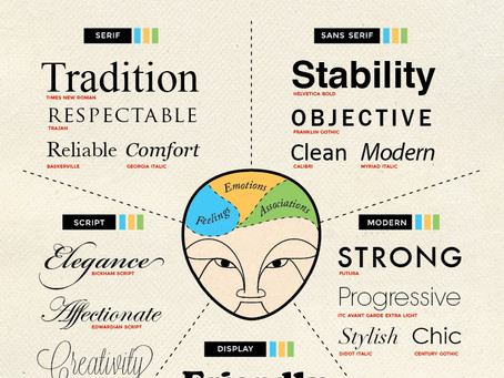 The Psychology of Type