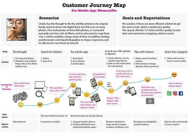 CUSTOMER JOURNEY MAP-01.jpg
