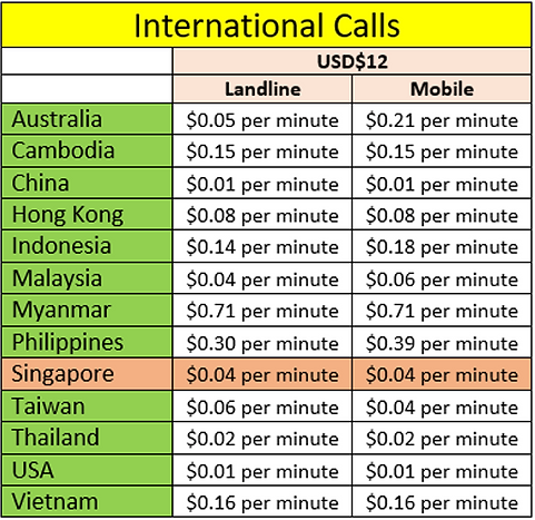 SimtoIsrael International Calls Table.pn