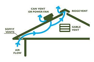 Attic Ventilation Types.jpg