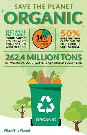 Organic Waste Infographic