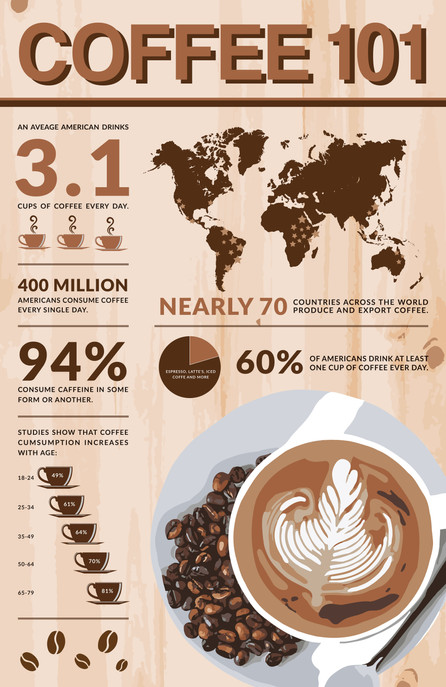 Coffee Consumption Infographic