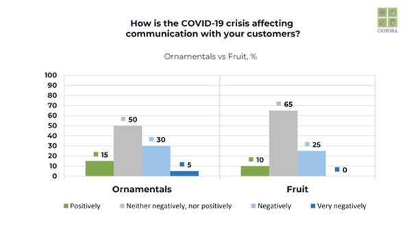 Communication with Customers