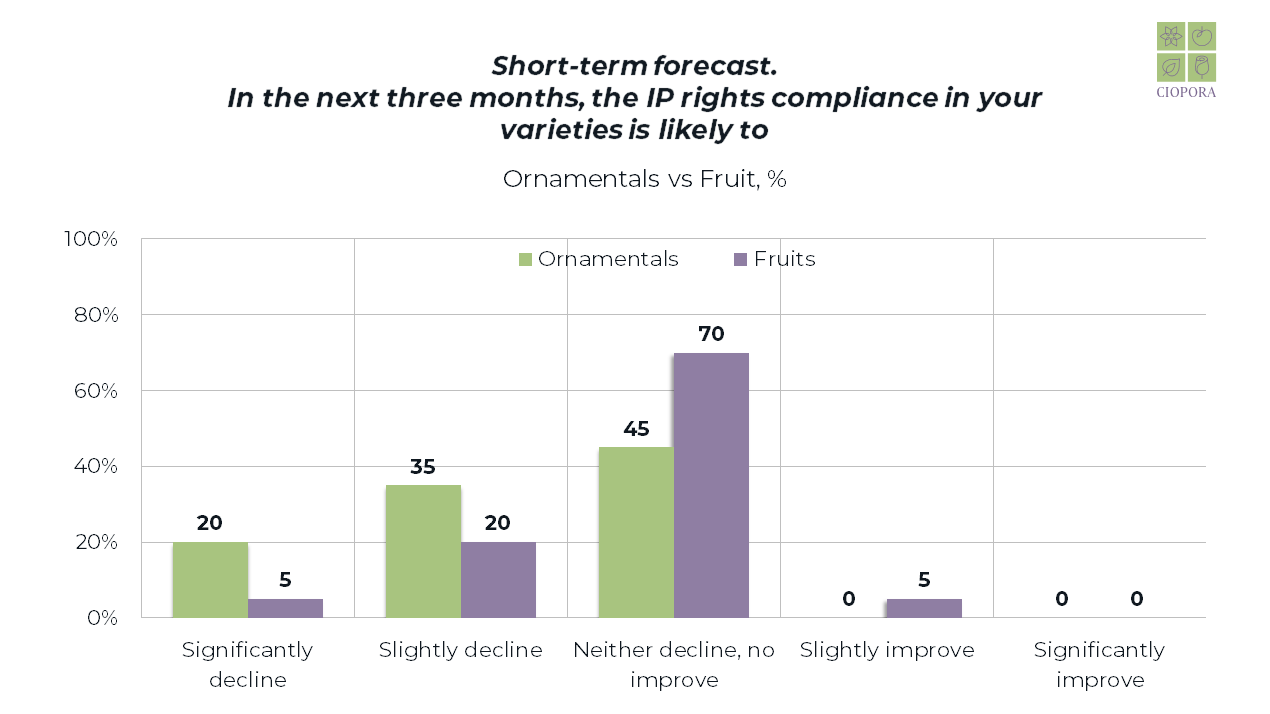 COVID-19 Survey Results_shortterm_4.png