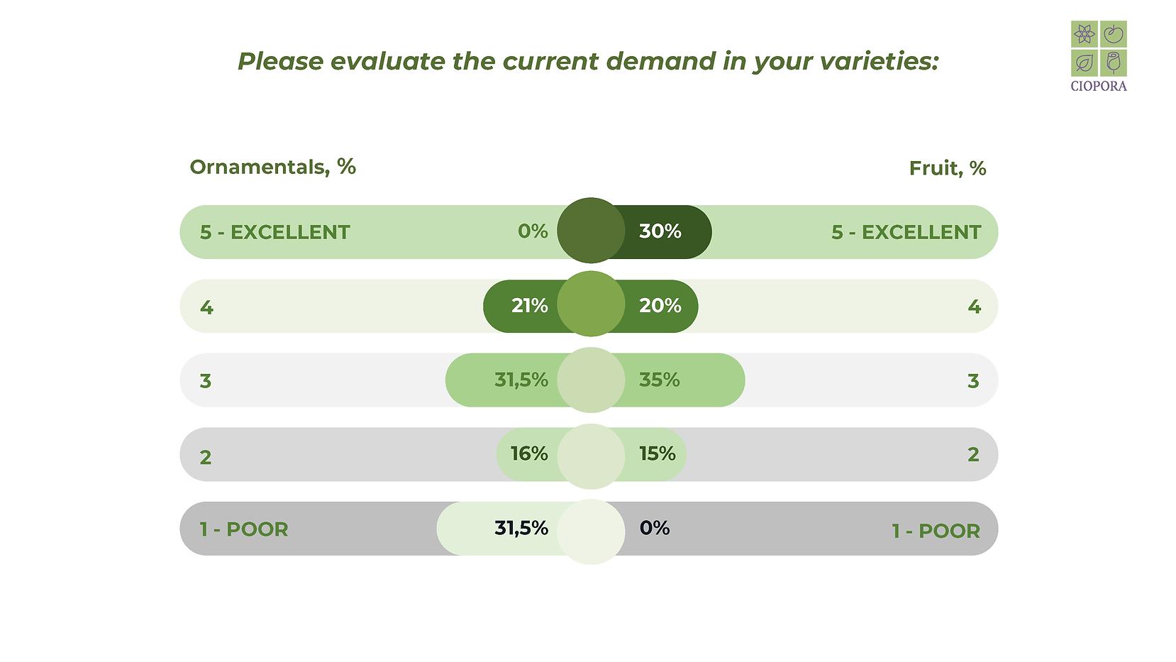 Current demand in varieties (first half of April 2020)