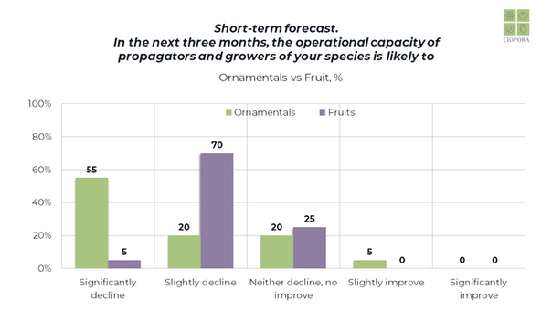 COVID-19 Survey Results_shortterm_3.png