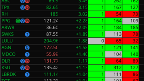 Average True Range (ATR) code for TOS Watchlist Column