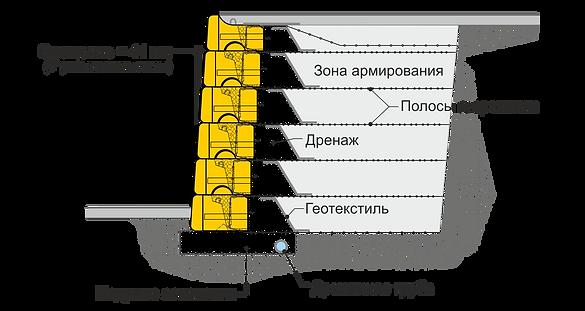 Максимальная высота армогрунтовой подпорной стенки насыпи