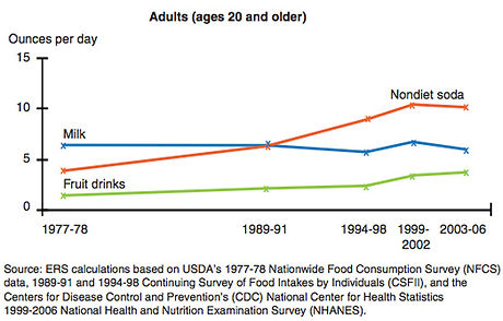 caloric-beverage-consumption-in-usa.jpg