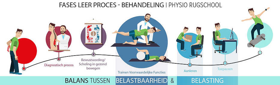Physio school Nederlands 2.png