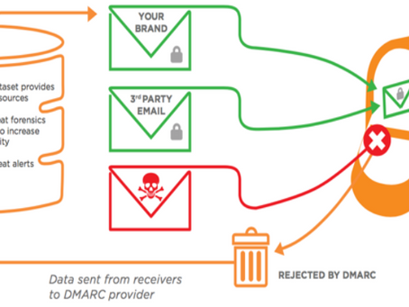 Protege tu marca, clientes y socios, con Cisco® Domain Protection