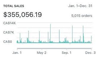 Mallory-Rowan-Shopify-Sales-Total.jpg