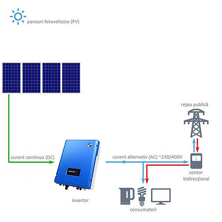 set-fotovoltaic-on-grid-mini-600x600.jpg