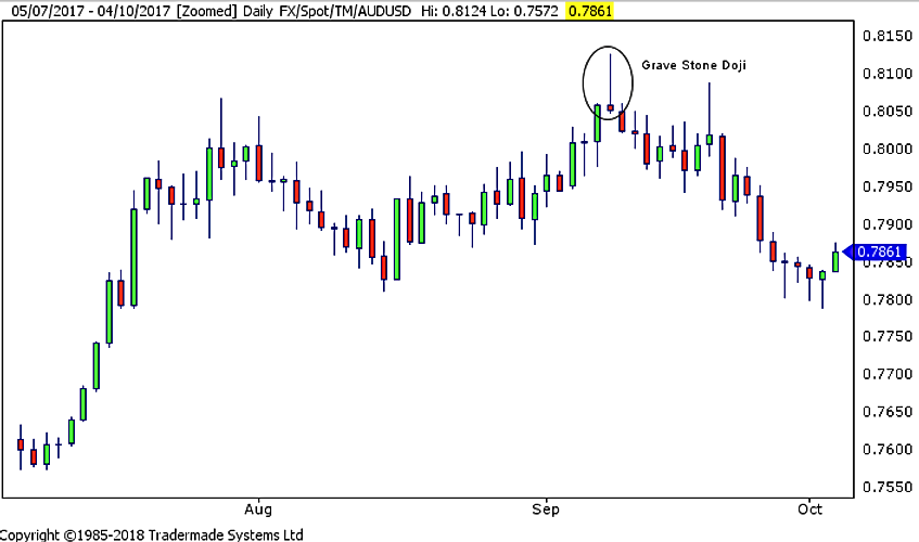 53f4b7 881e42b9ae294fa1b0fe5166f86805b2~mv2 - Candlestick Patterns - Doji - help identify short-term price moves.