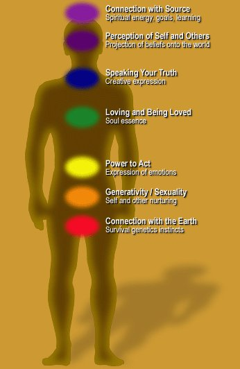 Chakra Maps Of The Body