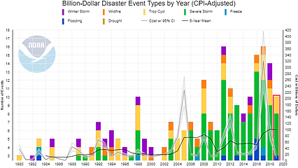 Billion Dollar Disaster Event Types by Year NOAA