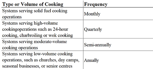 hood-cleaning-frequency2.png